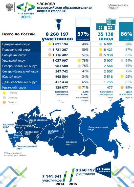 Более 8 млн российских школьников познакомились с основами программирования