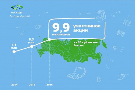 """В акции """"Час кода"""" приняло участие рекордное количество школьников по России"""